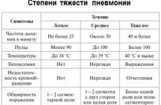 5 параметрів клініко-морфологічної класифікація пневмонії