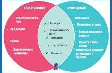 Відмінність алергії від застуди: як визначити і правильно лікувати