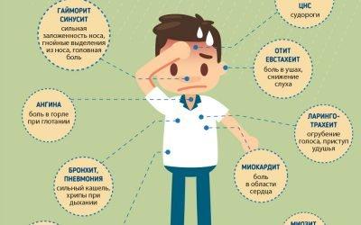 У чому небезпека ускладнень грипу і які вони бувають